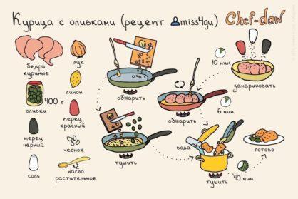 7 вкуснейших блюд с мясом для начинающих