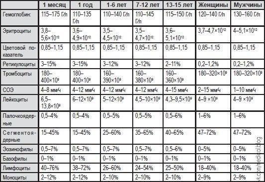 Клинический анализ крови (норма) для всех возрастов!